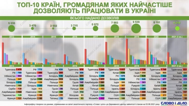 Граждане каких стран чаще всего получают разрешения на работу в Украине