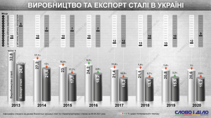Сколько стали изготовила и экспортировала Украина за 8 лет