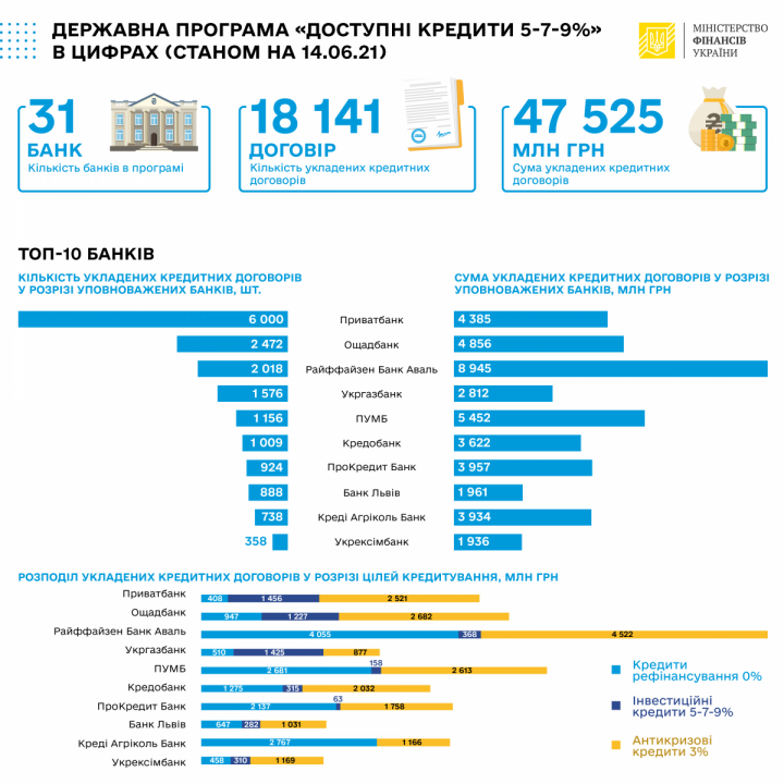Объемы кредитов под «5-7-9%» превысили 47,5 млрд грн
