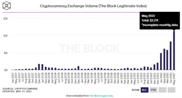 Объем торгов на криптобиржах установил исторический рекорд