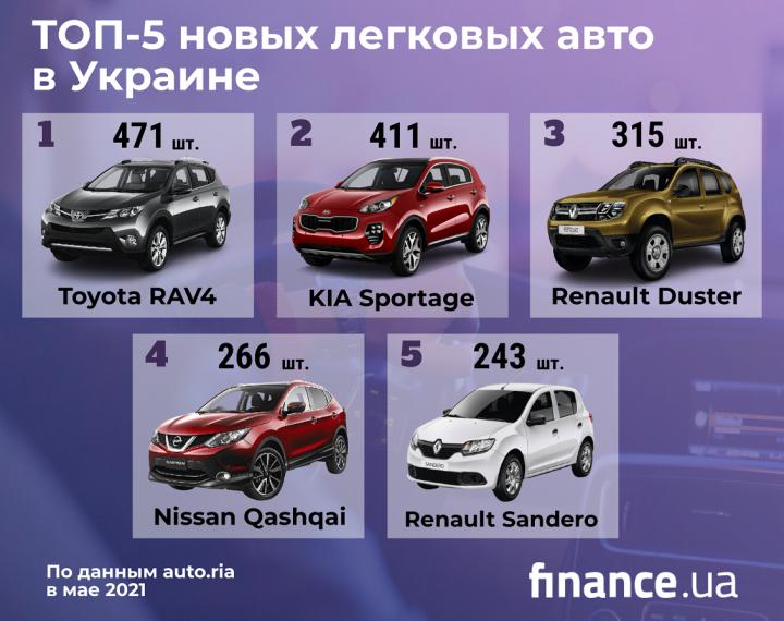 Какие новые машины покупали украинцы в мае (инфографика)