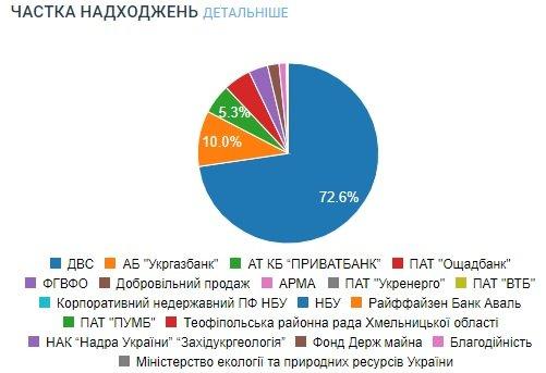 СЕТАМ продал имущества банков более чем на 3 млрд грн