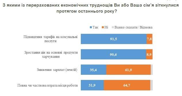Как изменилось финансовое положение украинцев за два года (опрос)