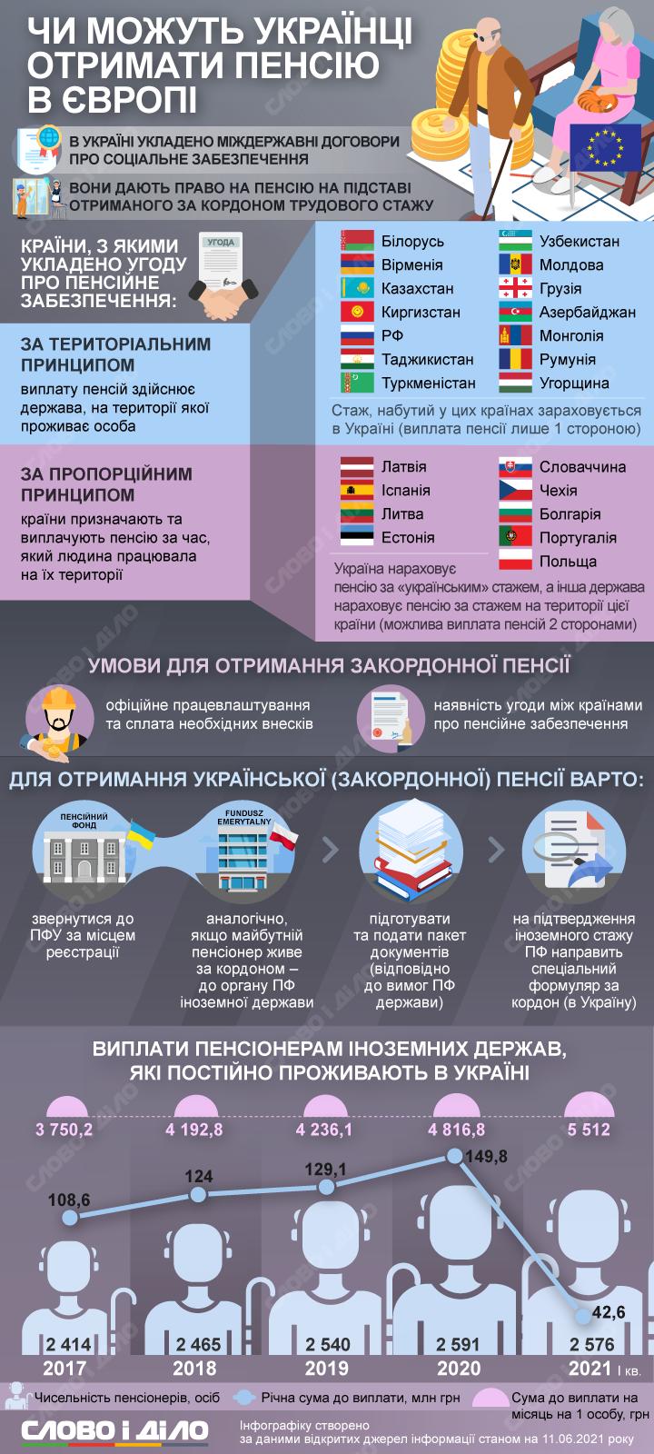 Пенсии за рубежом: как украинцы могут получить выплаты в других странах (инфографика)