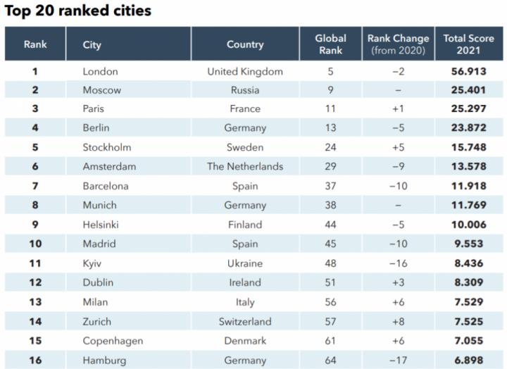 В списке мировых стартап-экосистем Украина за год опустилась на 5 позиций