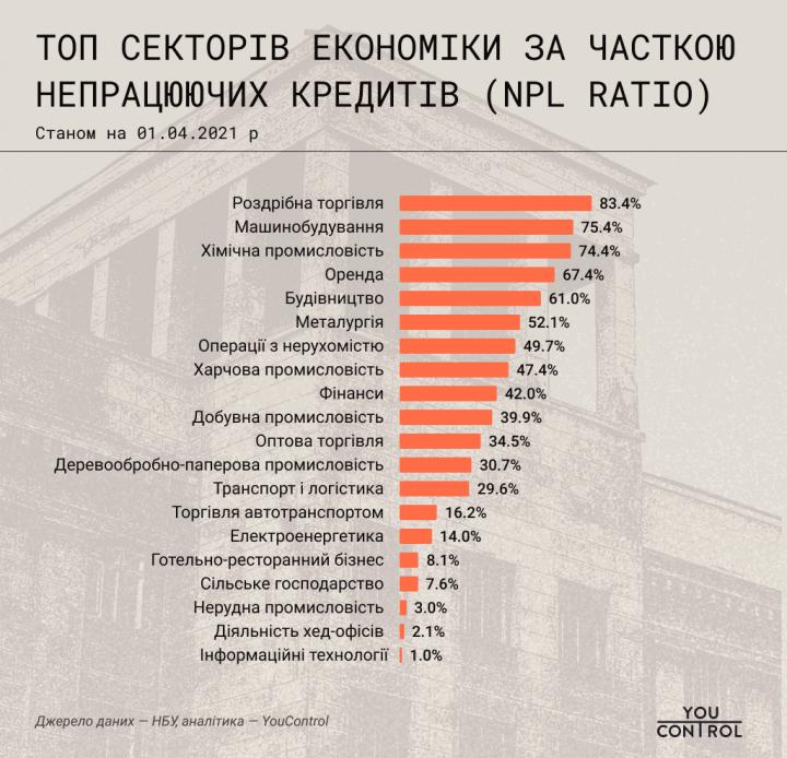 Какие отрасли больше всего кредитовались в 2010-2019 (инфографика)