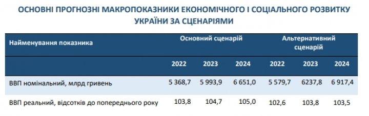 Правительство предполагает выход экономики на допандемический уровень только в конце 2023 года