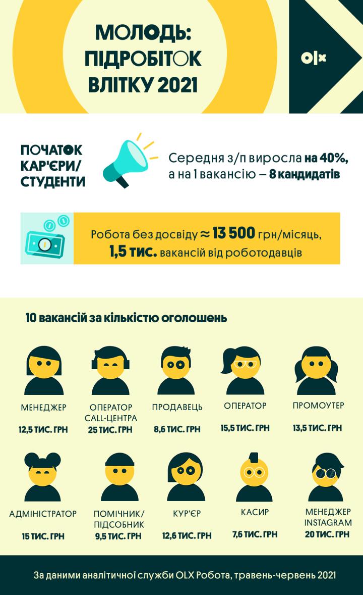 Студентам без опыта готовы платить более 13 тысяч гривен (инфографика)