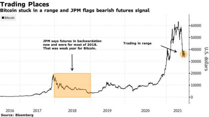 В JPMorgan обнаружили подтверждение перехода Bitcoin в медвежий рынок