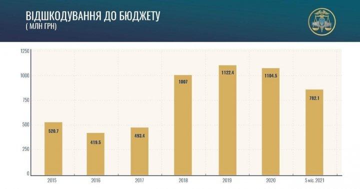 В 2021 году ГФС возместила нанесенный государству ущерб на 782 миллиона