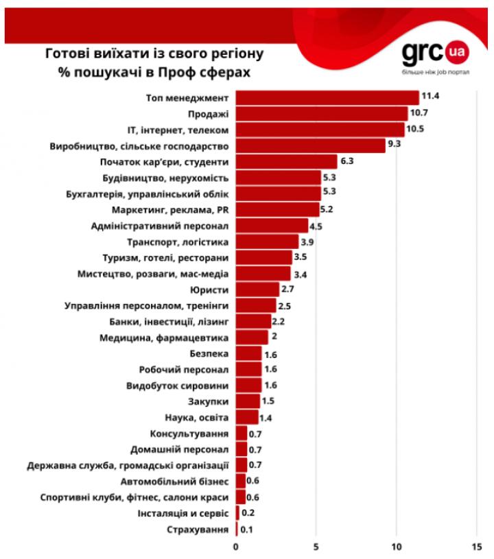 Готовы ли украинцы переехать ради новой работы (опрос)