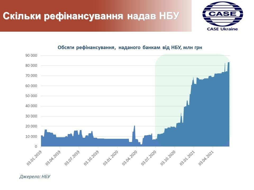 Сколько рефинансирования предоставил НБУ (инфографика)