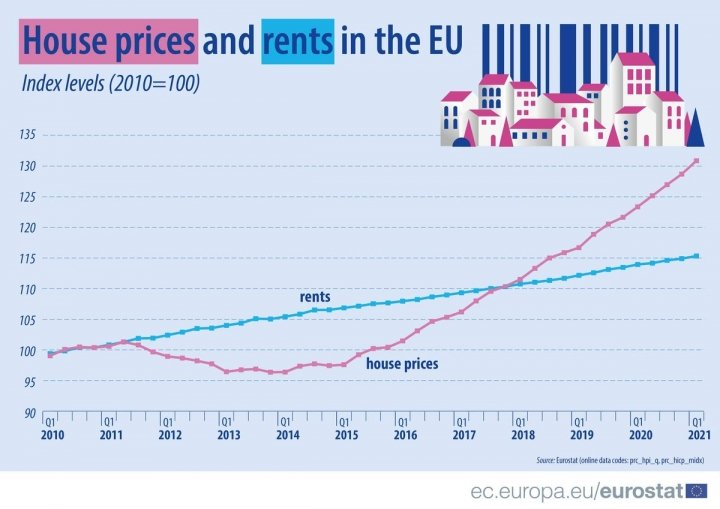 Жилье в ЕС: динамика цен покупки и аренды с 2010 года (инфографика)