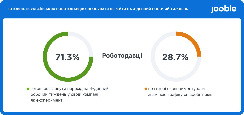 71% украинских работодателей готовы перейти на 4-дневную рабочую неделю