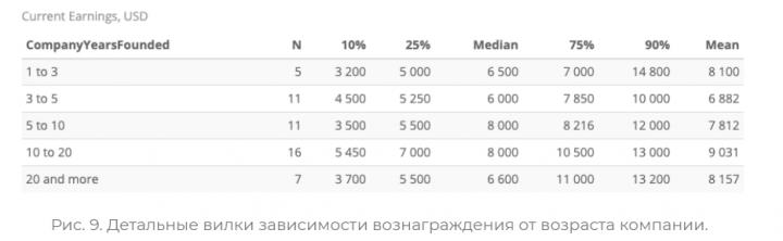 Сколько зарабатывают CTO в украинском IT (инфографика)