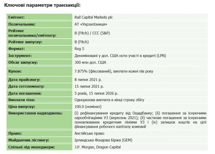 Dragon Capital выступил соорганизатором выпуска еврооблигаций «Укрзализныци»