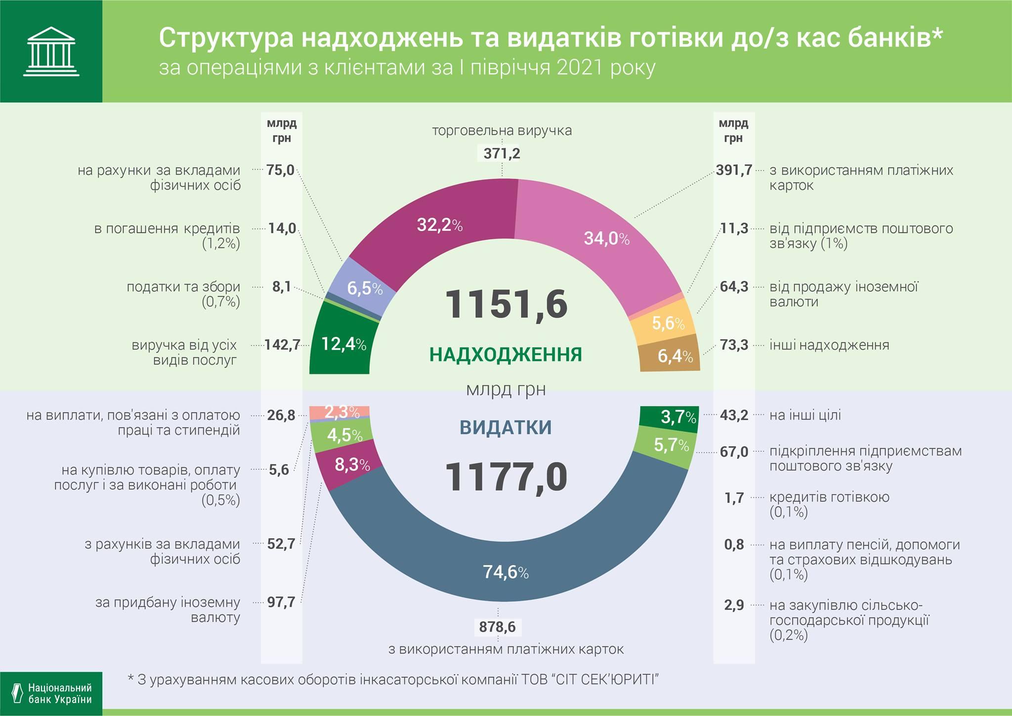 Украинские банки увеличили количество операций с наличными