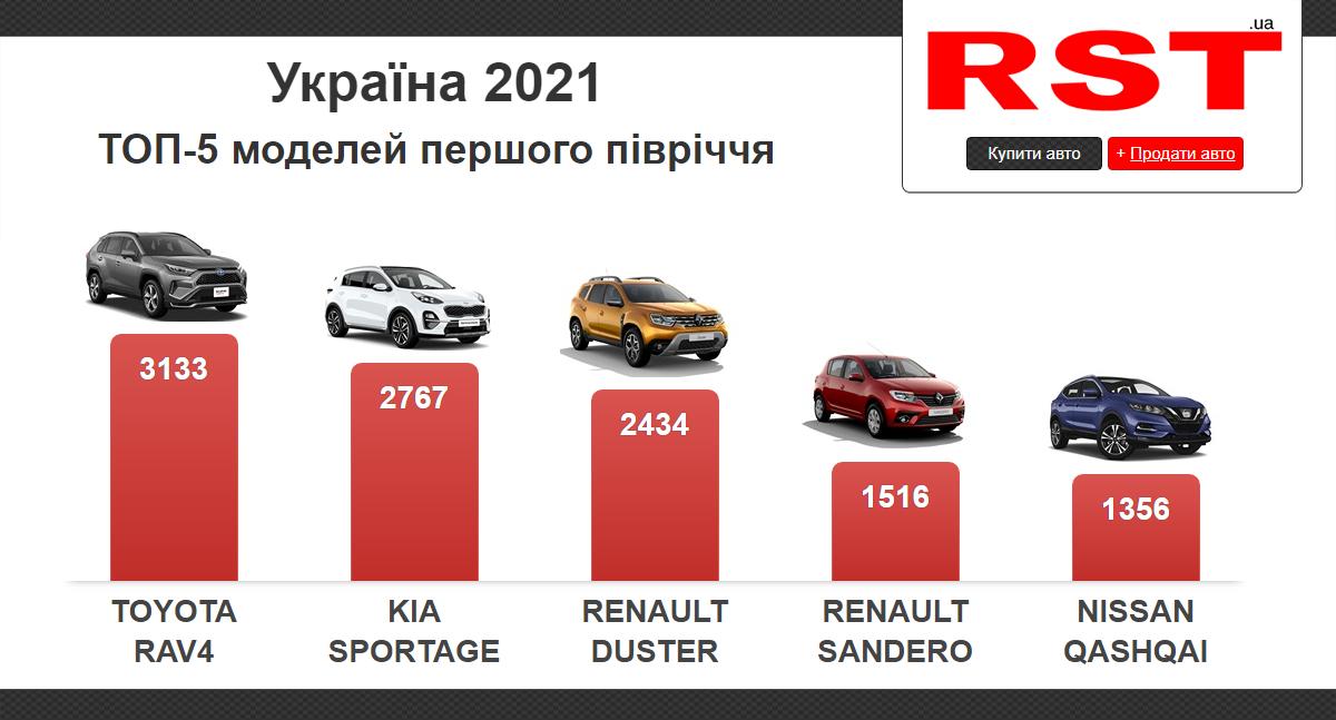 За полгода украинцы потратили на новые авто 1,5 млрд долларов