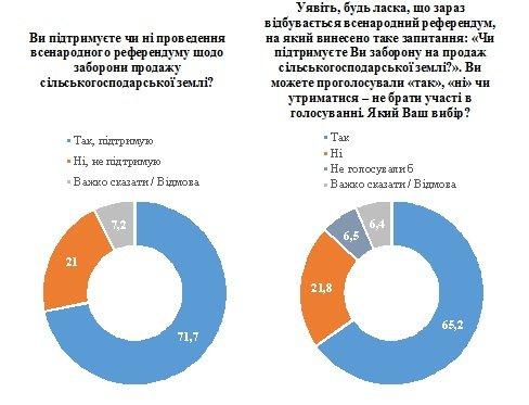84% украинцев против продажи сельхозземли иностранцам – опрос