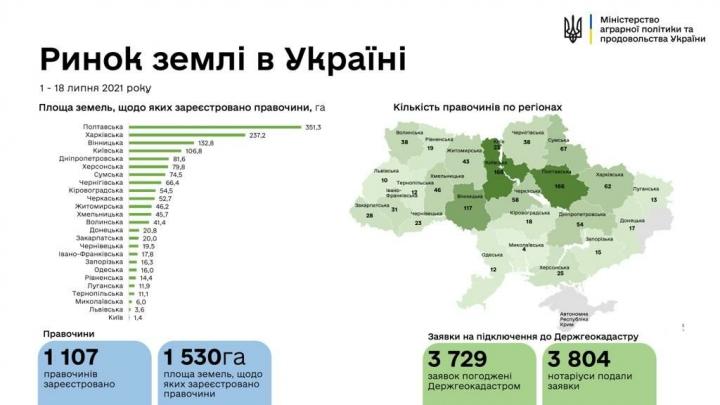 В Украине зарегистрировали первую тысячу земельных сделок