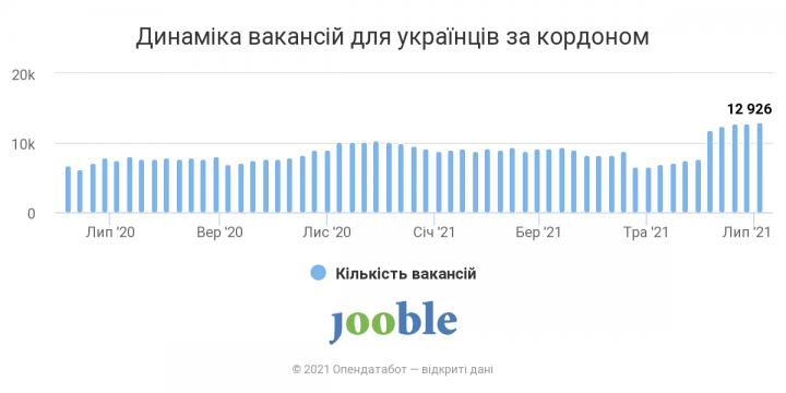 Работа за рубежом: на какие специальности зовут украинских заробитчан