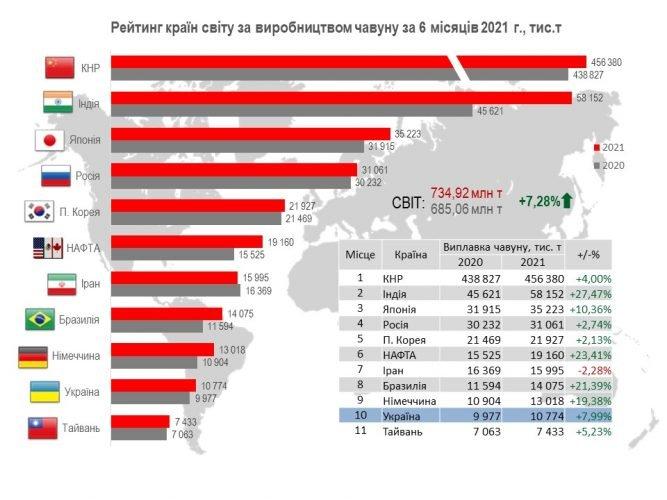 Украина остается десятой в мировом производстве чугуна (инфографика)