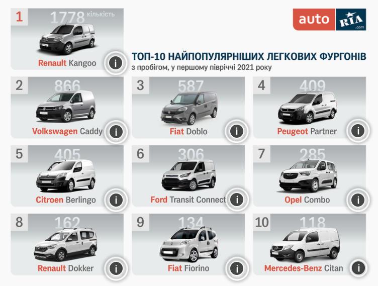 Самые популярные легковые фургоны в Украине