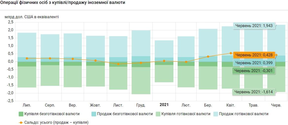 Украинцы в июне продали на 7 млн больше валюты, чем купили