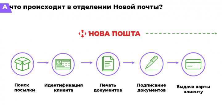 Veocard — кредитка от МФО: каковы условия и в чем отличия от банковских