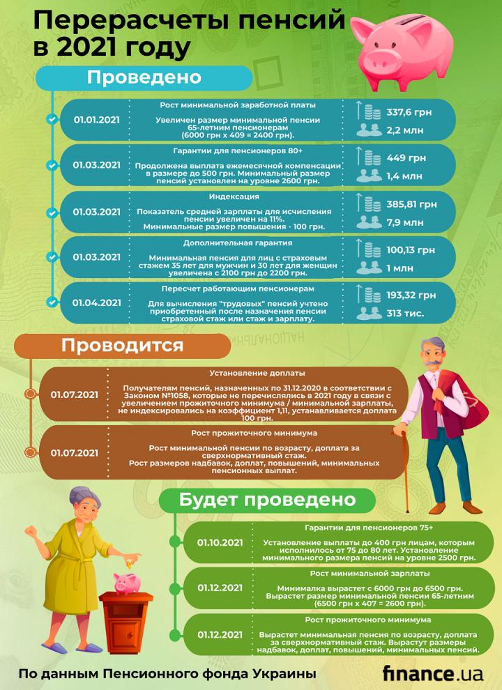 Повышение пенсий в Украине: суммы и график по месяцам