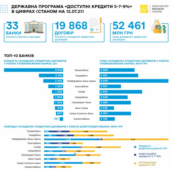Банки за неделю выдали «доступных кредитов» на 1,2 млрд грн