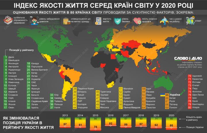 Индекс качества жизни: как менялось место Украины в рейтинге (инфографика)