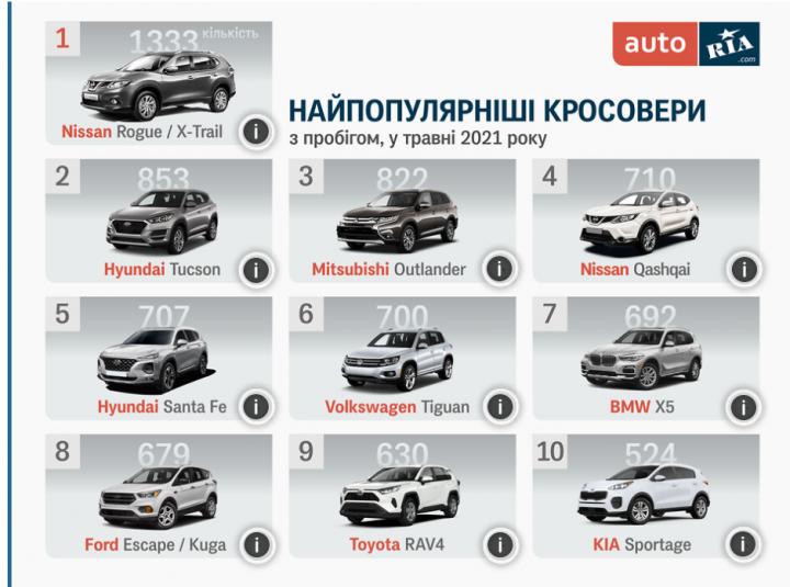 Самые популярные подержанные кроссоверы в Украине (инфографика)