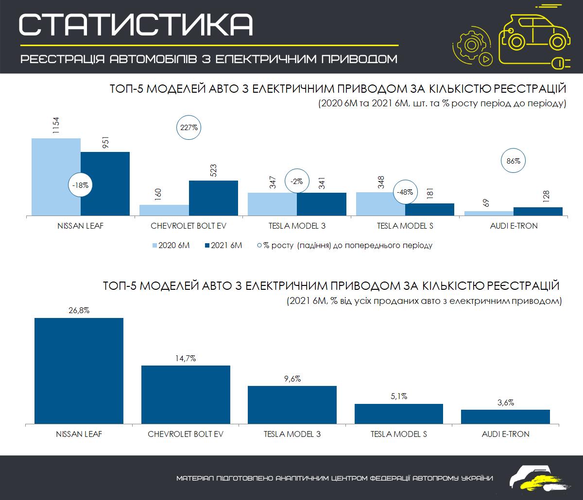 За полгода в Украине зарегистрировали 3550 электромобилей