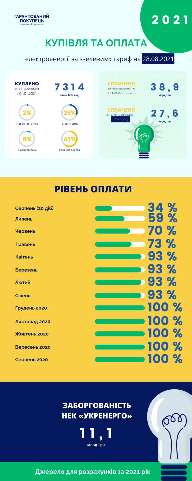 «Гарантированный покупатель» с начала года выплатил 38,9 млрд грн по «зеленому» тарифу