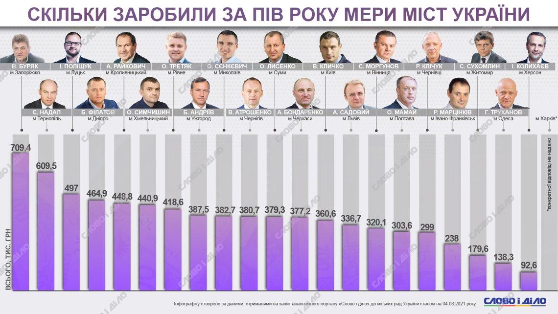 В каких городах местные власти имеют наибольшие зарплаты (инфографика)