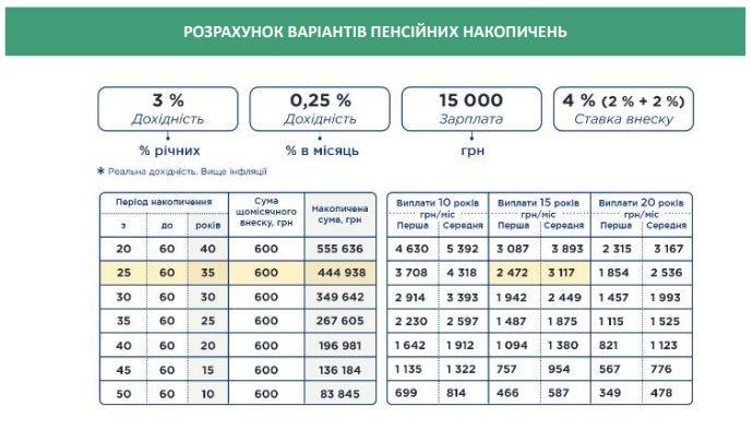 В Минсоцполитики объяснили, как можно получить пенсию в 7000 гривен
