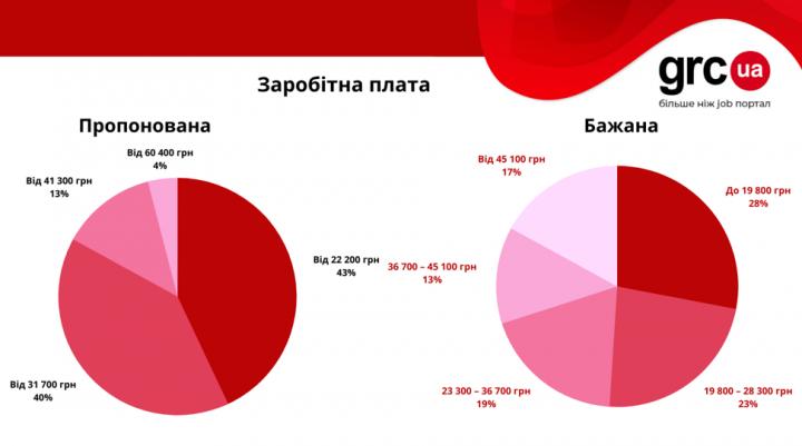Сколько зарабатывают финансовые аналитики (инфографика)