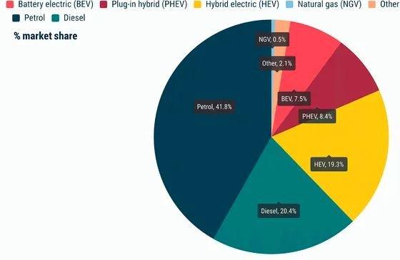 Продажи электромобилей и гибридов в Европе возросли на 200% за год