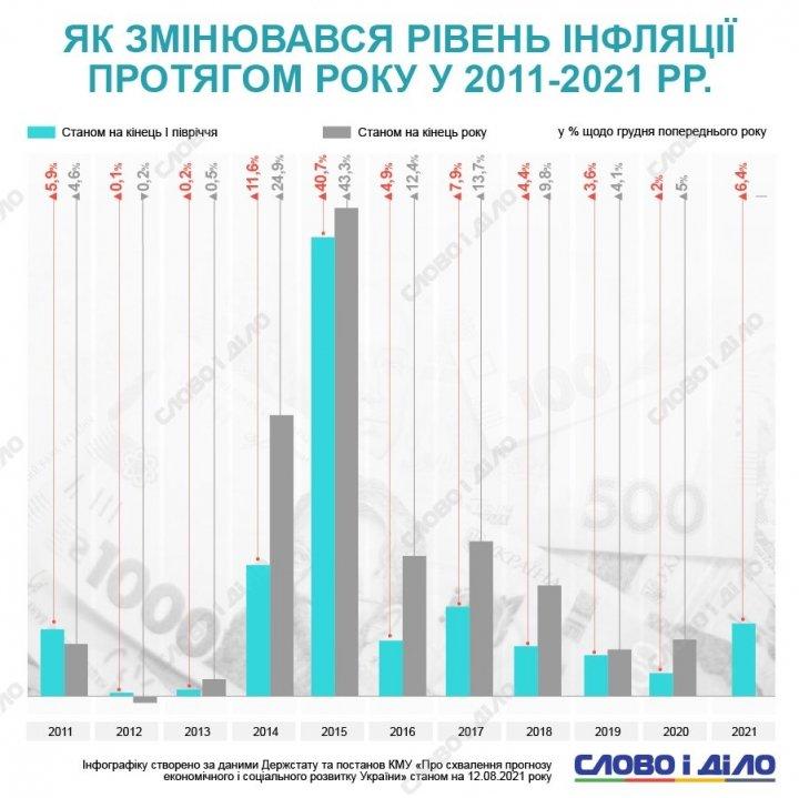 Как менялся уровень инфляции в Украине (инфографика)