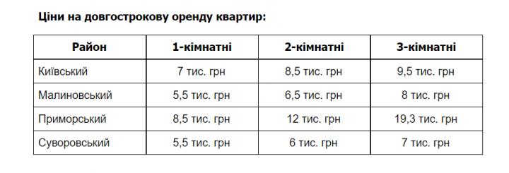 Сколько стоит жилье в городах-миллионниках Украины (таблица)