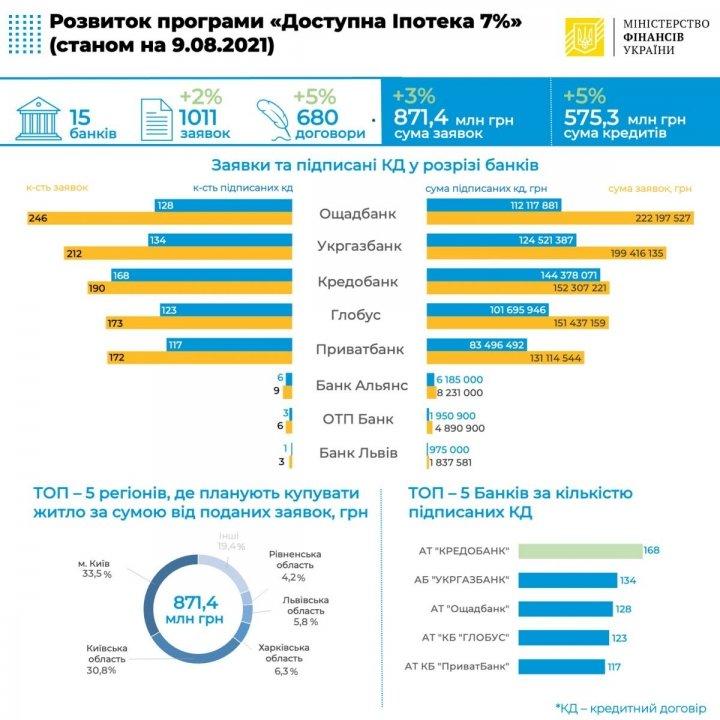 Договоров доступной ипотеки подписали на 575 миллионов гривен – Минфин