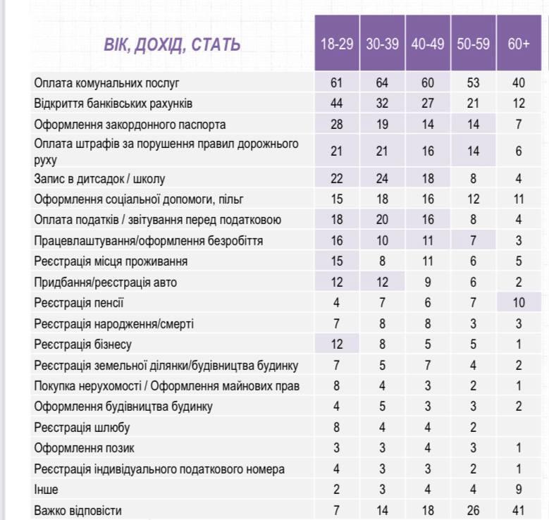 Федоров назвал самые актуальные электронные услуги среди украинцев