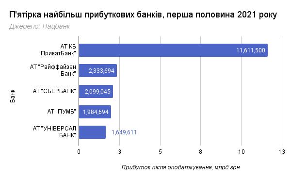 Госбанк в лидерах: самые прибыльные банки по итогам первой половины 2021 года