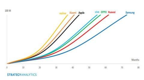 Realme поставила рекорд и стала самым быстрорастущим брендом смартфонов в мире