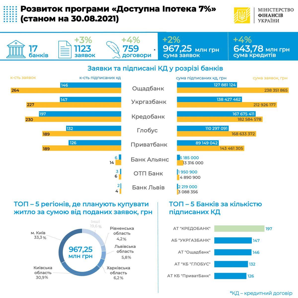 Банки выдали ипотечных кредитов под 7% на 644 млн грн