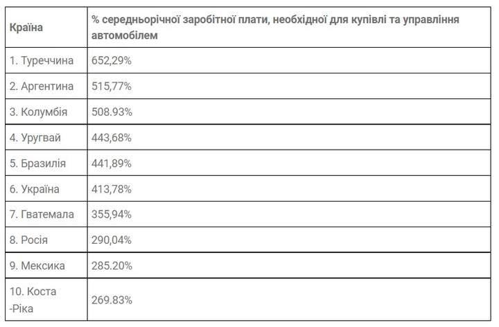 ТОП-5 стран, где владеть автомобилем выгоднее всего