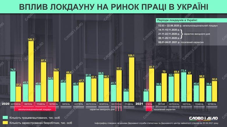 Как карантин повлиял на рынок труда в Украине (инфографика)