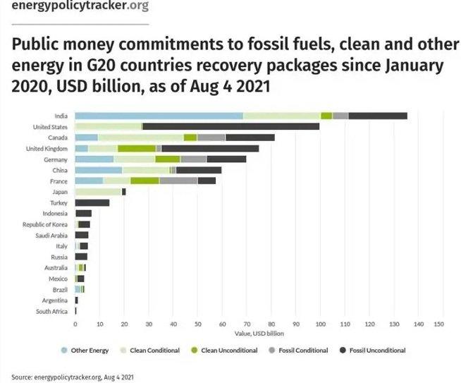 Страны G20 выделили 227 млрд долларов на возобновляемые источники энергии