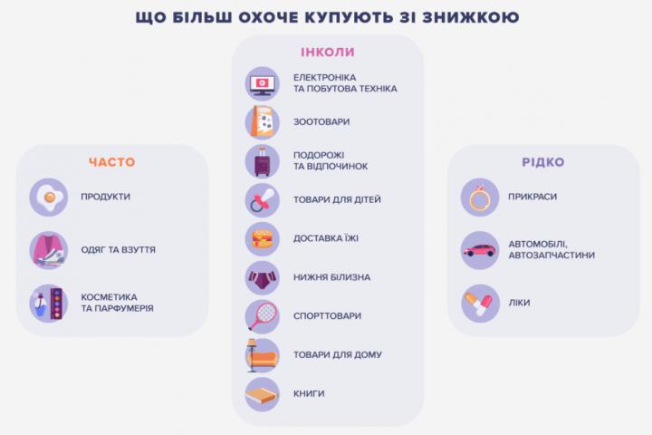 Распродажи и акции: на чем экономят украинцы (исследование)